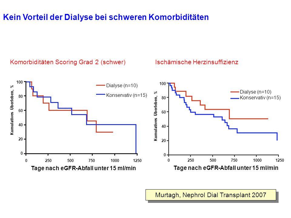 Kein Vorteil der Dialyse bei schweren Komorbiditäten