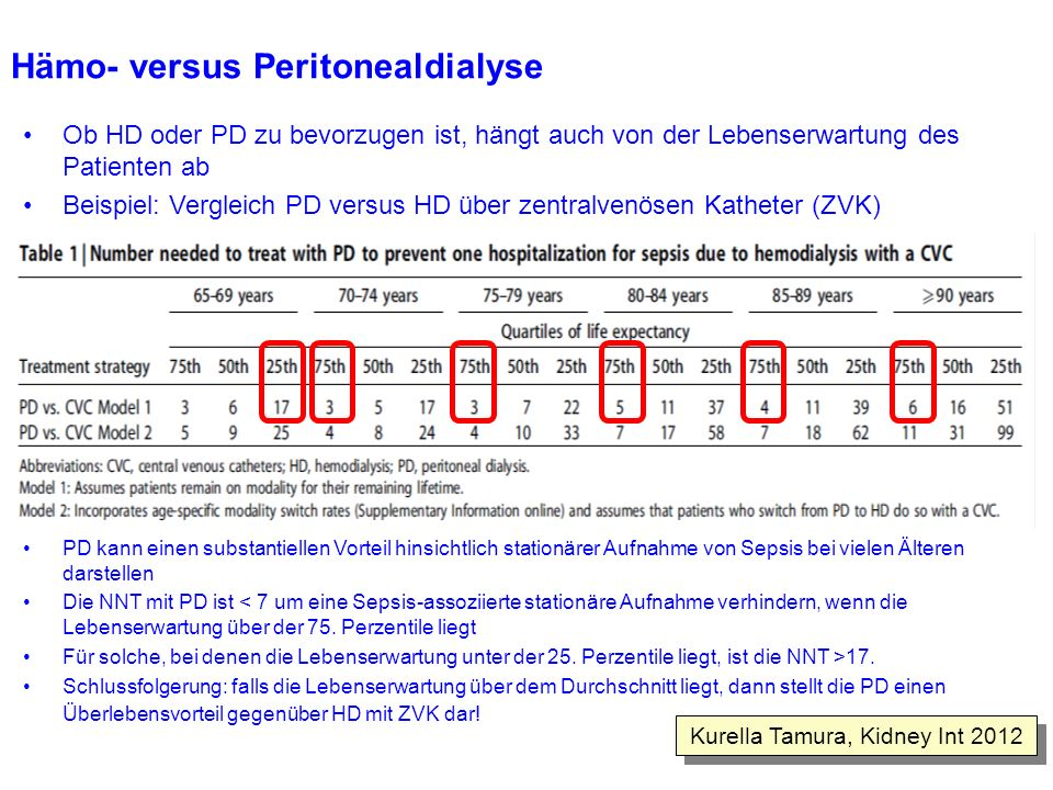 Hämo- versus Peritonealdialyse