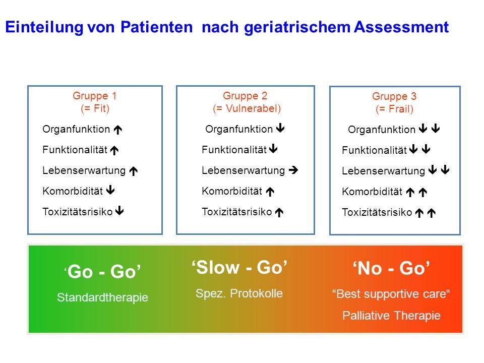 Einteilung von Patienten nach geriatrischem Assessment