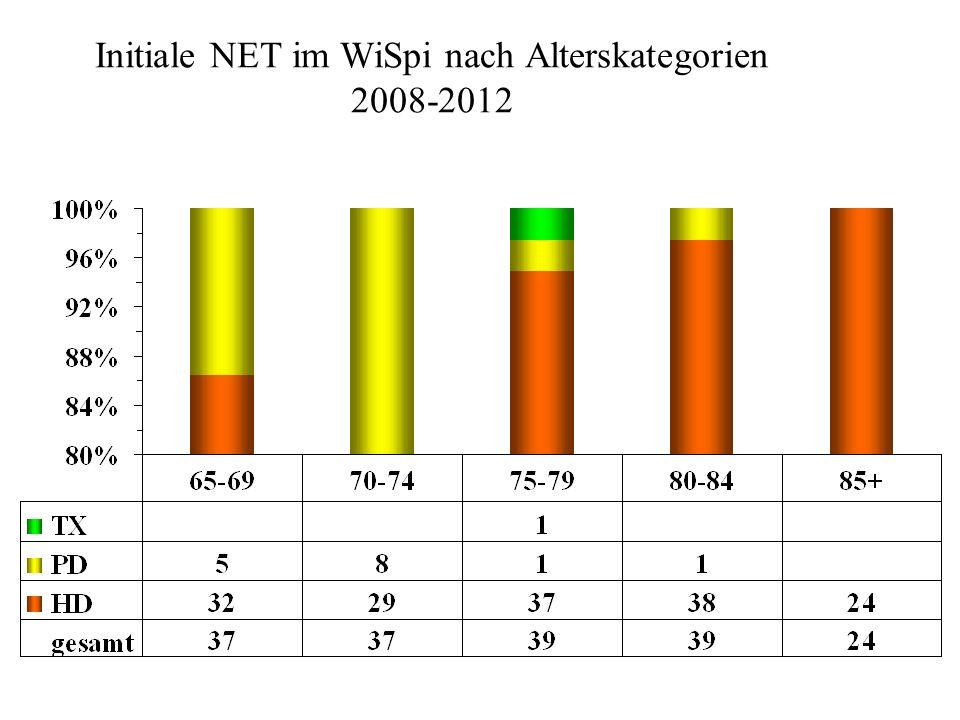 Initiale NET im WiSpi nach Alterskategorien 2008-2012