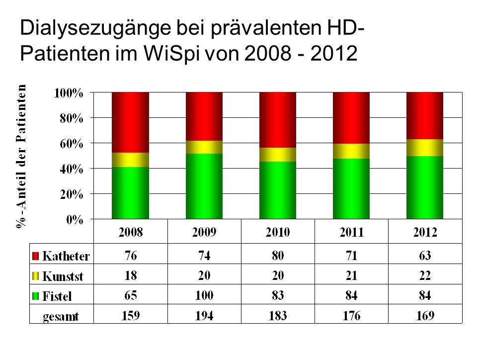 Dialysezugänge bei prävalenten HD-Patienten im WiSpi von 2008 - 2012