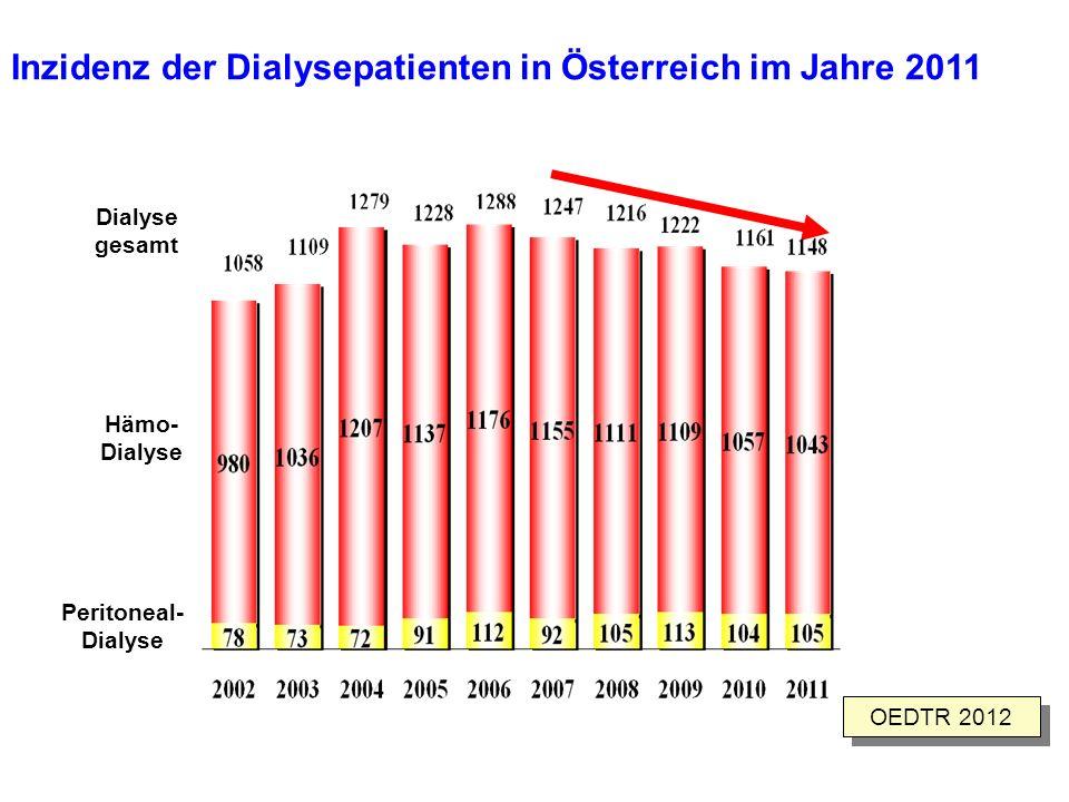 Inzidenz der Dialysepatienten in Österreich im Jahre 2011