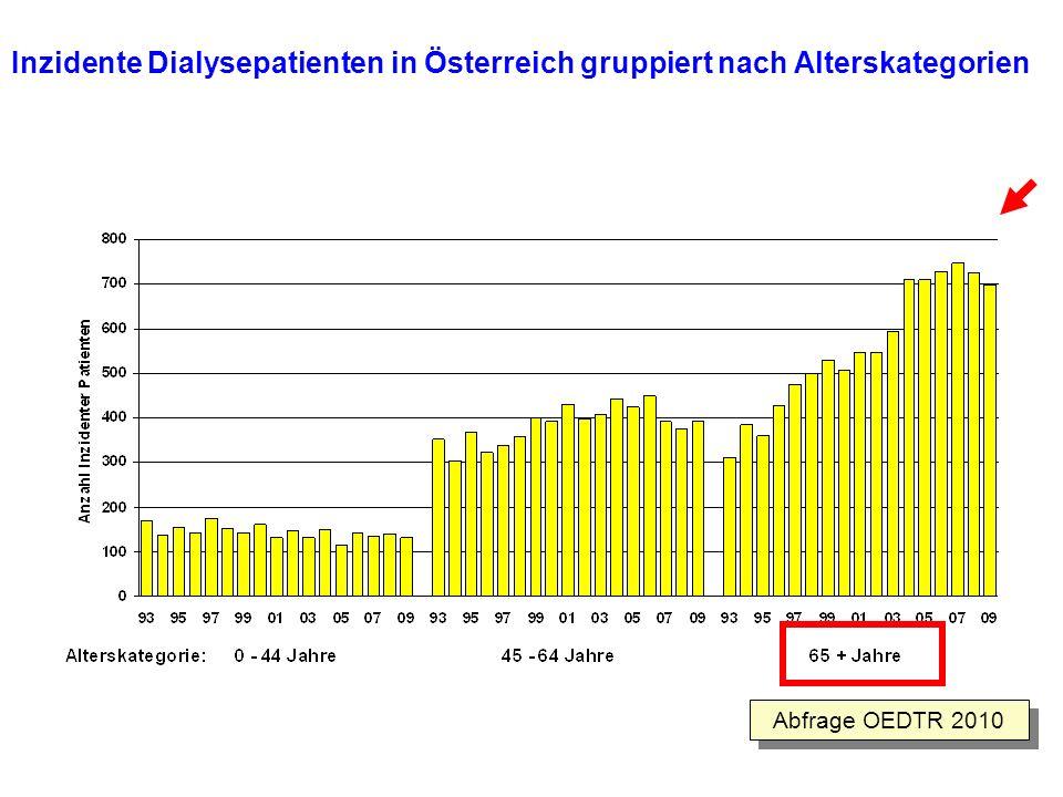 Inzidente Dialysepatienten in Österreich gruppiert nach Alterskategorien