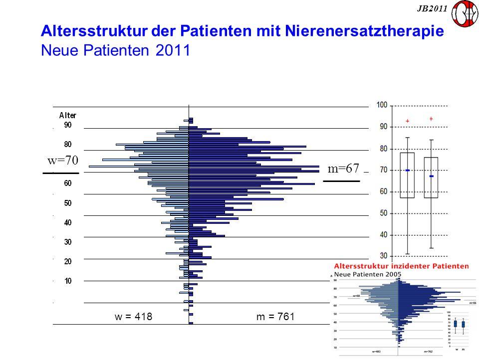 Altersstruktur der Patienten mit Nierenersatztherapie Neue Patienten 2011