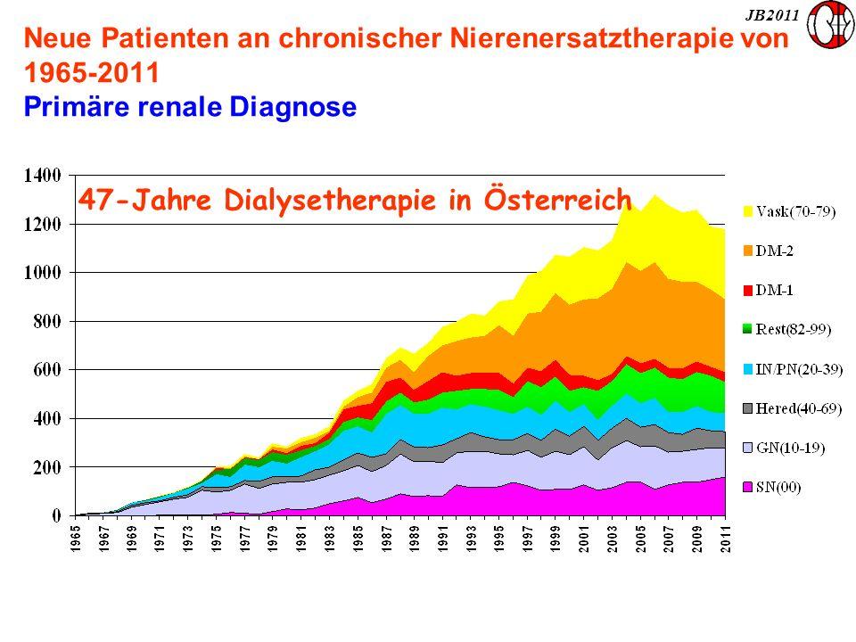 47-Jahre Dialysetherapie in Österreich