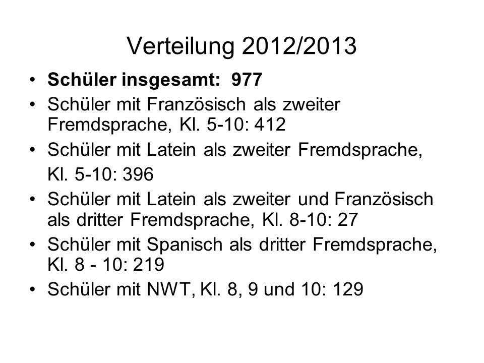 Verteilung 2012/2013 Schüler insgesamt: 977