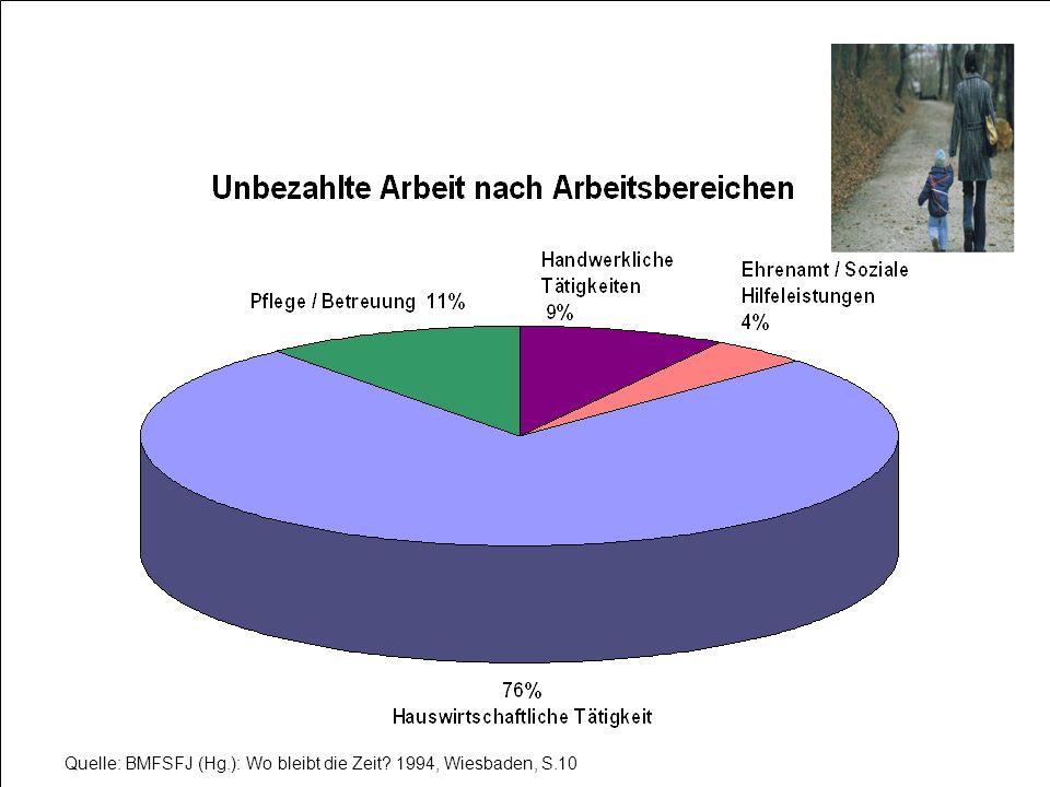 Quelle: BMFSFJ (Hg.): Wo bleibt die Zeit 1994, Wiesbaden, S.10