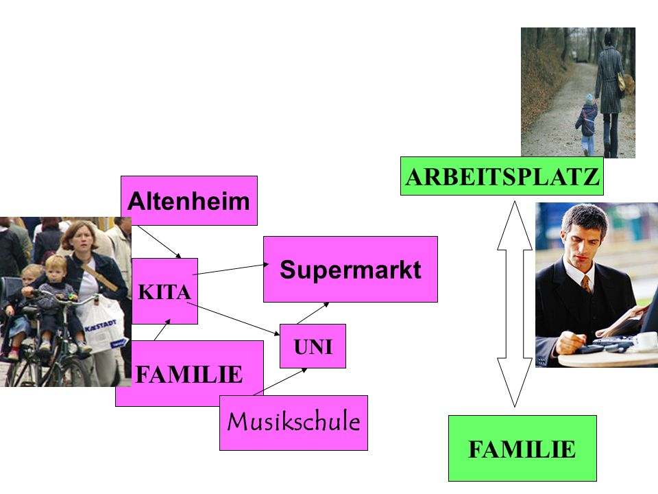 ARBEITSPLATZ Altenheim Supermarkt KITA UNI FAMILIE Musikschule FAMILIE