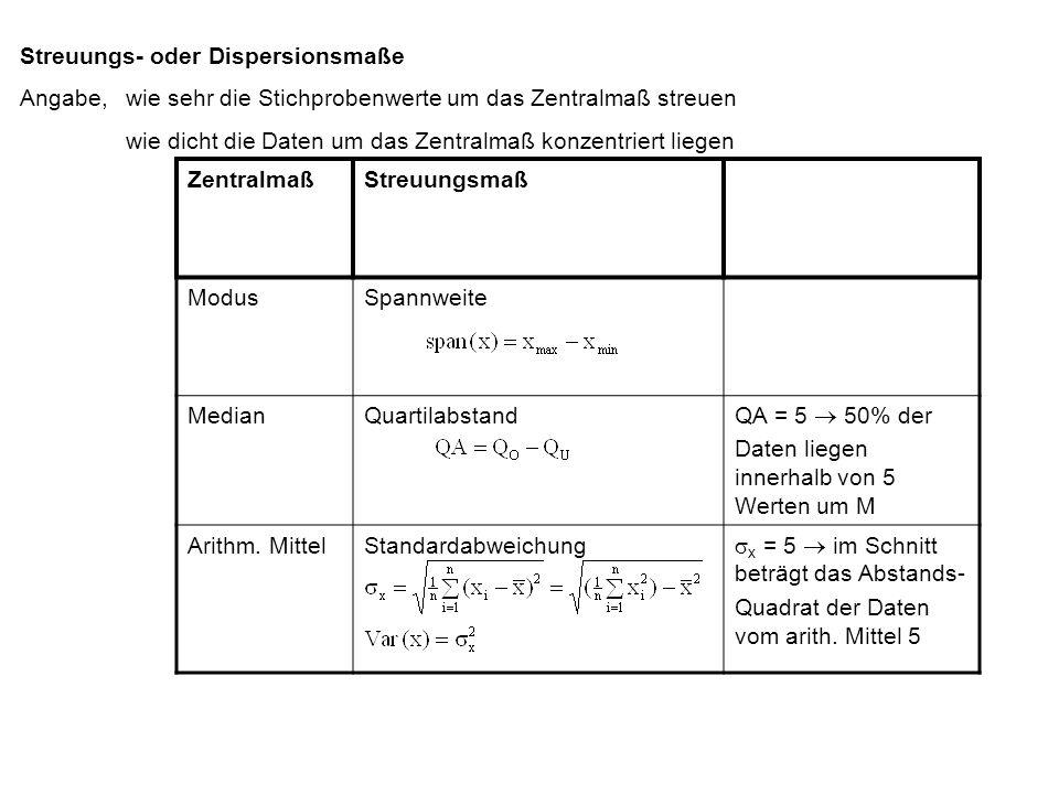 Streuungs- oder Dispersionsmaße