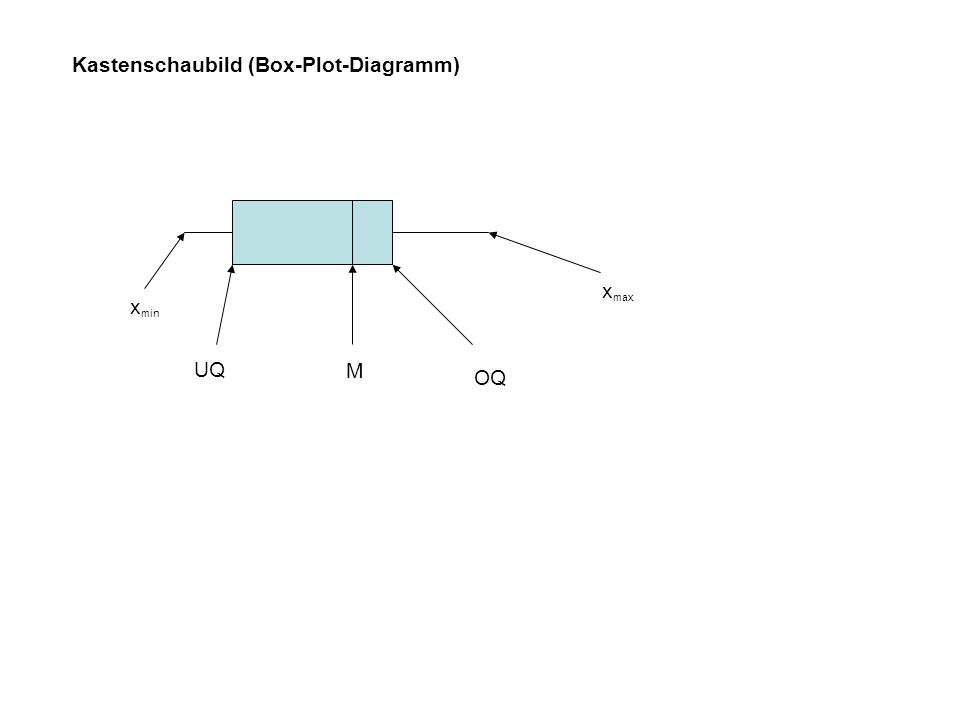 Kastenschaubild (Box-Plot-Diagramm)