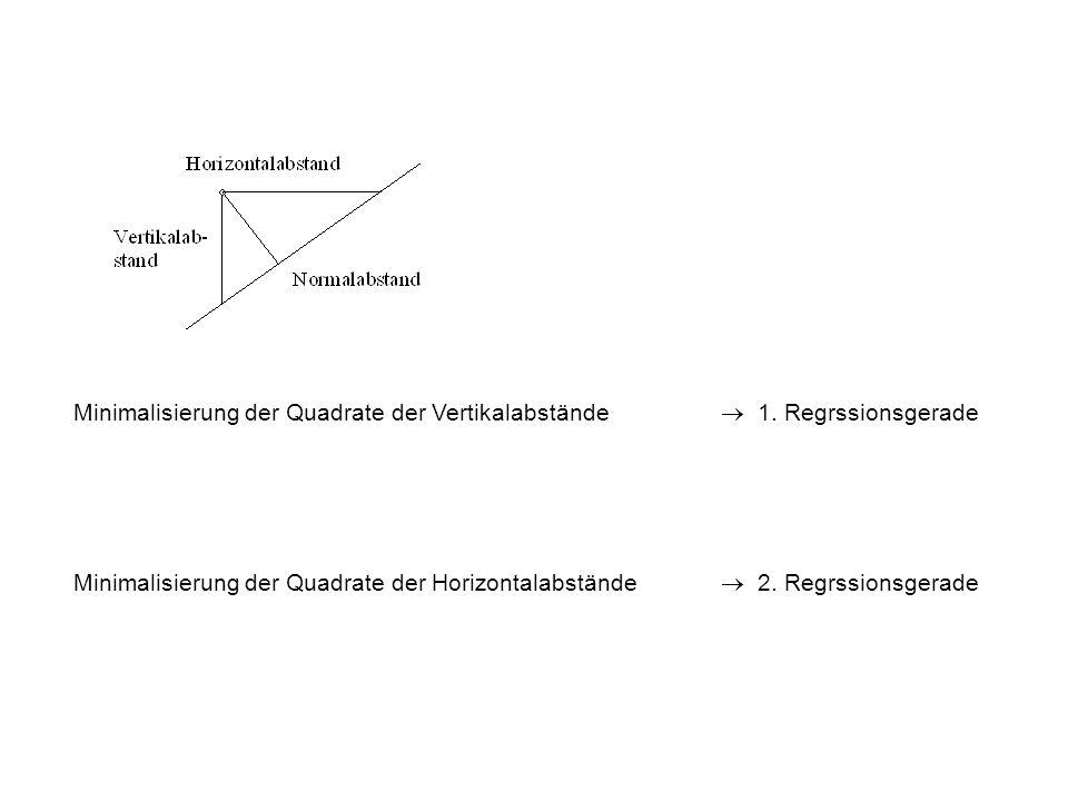 Minimalisierung der Quadrate der Vertikalabstände.  1