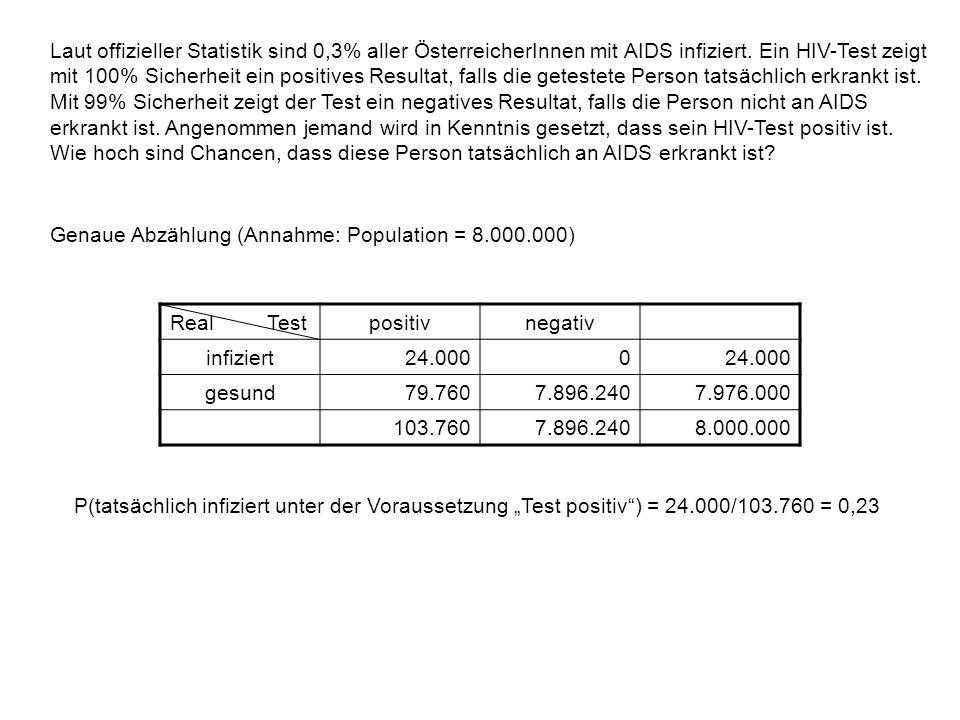 Laut offizieller Statistik sind 0,3% aller ÖsterreicherInnen mit AIDS infiziert. Ein HIV-Test zeigt mit 100% Sicherheit ein positives Resultat, falls die getestete Person tatsächlich erkrankt ist. Mit 99% Sicherheit zeigt der Test ein negatives Resultat, falls die Person nicht an AIDS erkrankt ist. Angenommen jemand wird in Kenntnis gesetzt, dass sein HIV-Test positiv ist. Wie hoch sind Chancen, dass diese Person tatsächlich an AIDS erkrankt ist