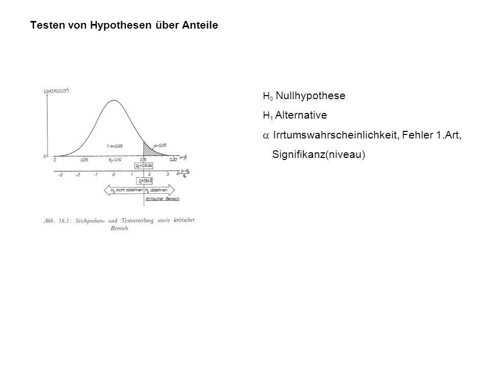 Testen von Hypothesen über Anteile