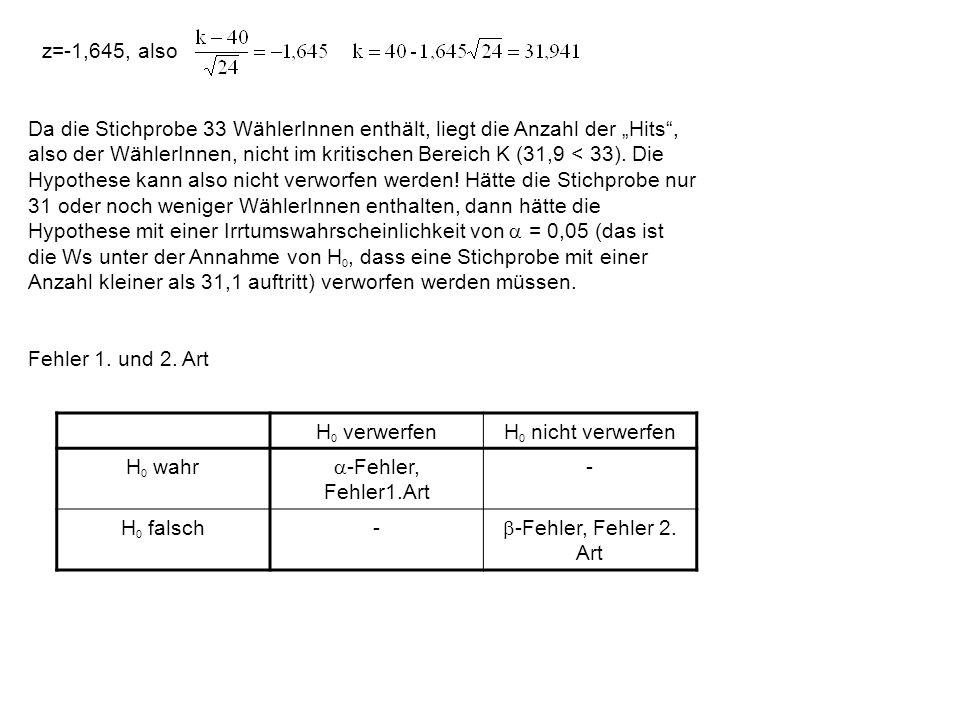 z=-1,645, also