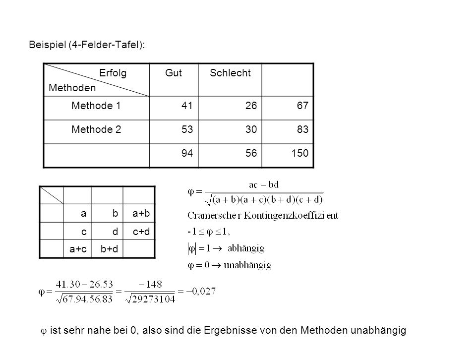 Beispiel (4-Felder-Tafel):