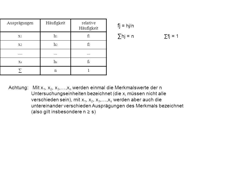 Ausprägungen Häufigkeit. relative Häufigkeit. x1. h1. f1. x2. h2. f2. .... ... xs. hs. fs.