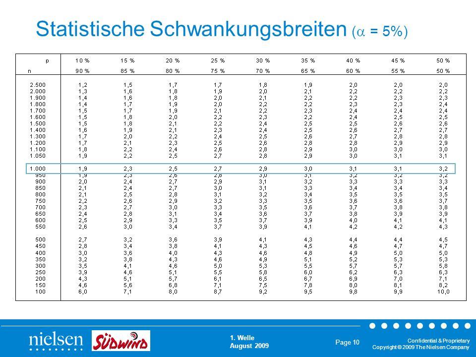 Statistische Schwankungsbreiten ( = 5%)