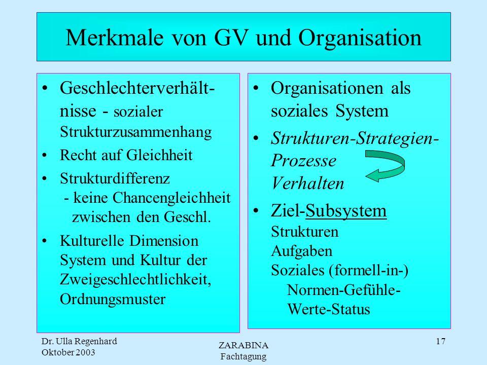 Merkmale von GV und Organisation