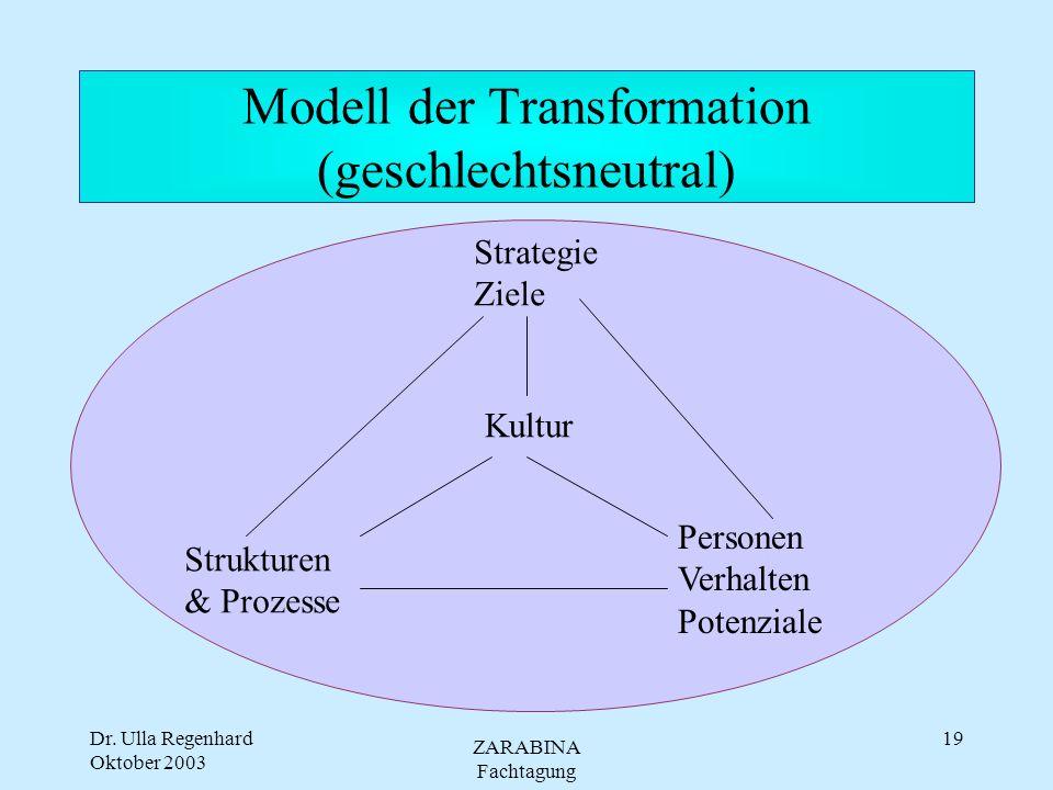 Modell der Transformation (geschlechtsneutral)