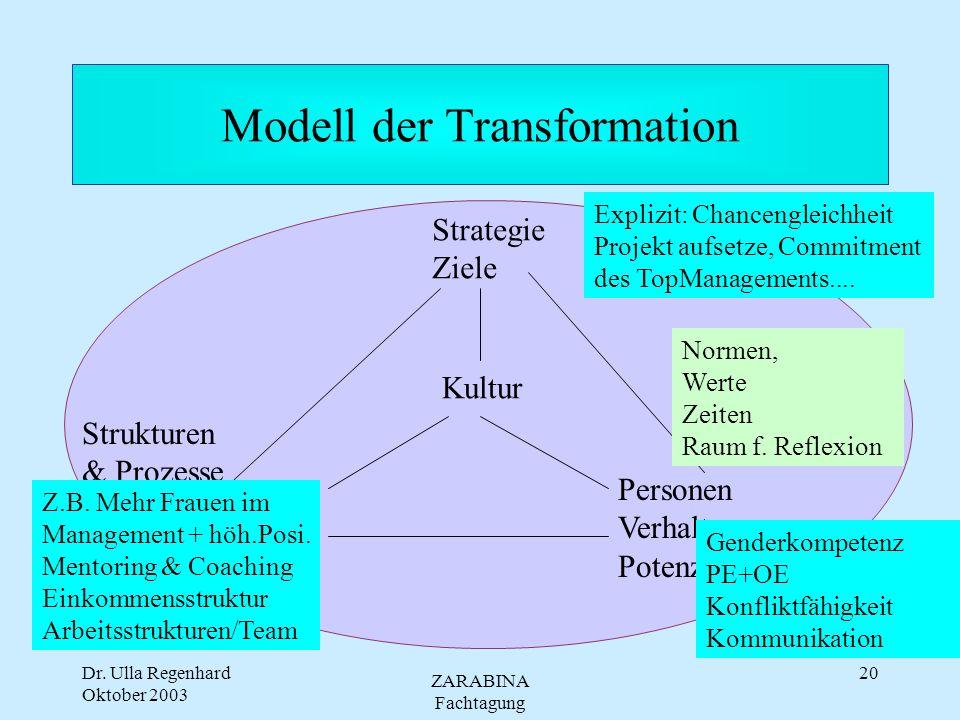 Modell der Transformation