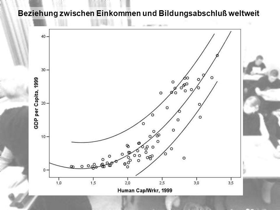 Beziehung zwischen Einkommen und Bildungsabschluß weltweit
