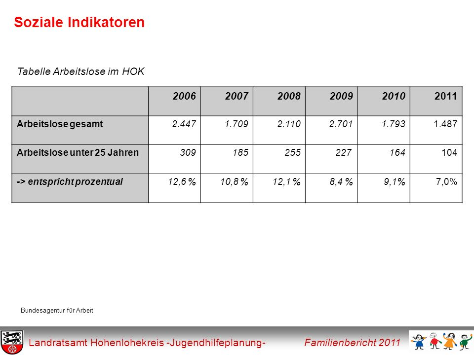 Soziale Indikatoren Tabelle Arbeitslose im HOK 2006 2007 2008 2009