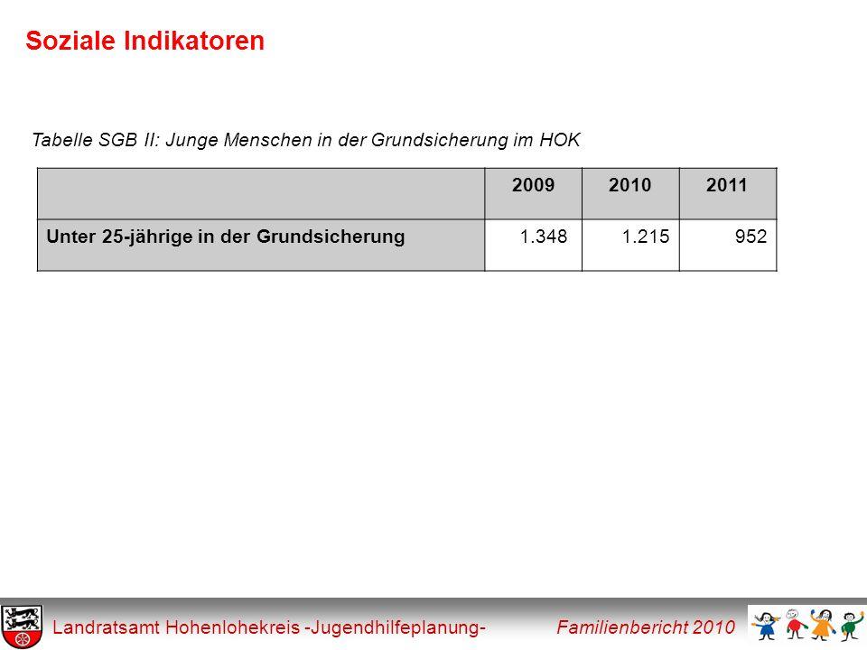 Soziale Indikatoren Tabelle SGB II: Junge Menschen in der Grundsicherung im HOK. 2009. 2010. 2011.