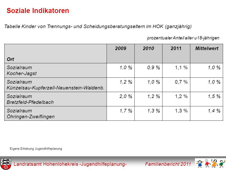 Soziale Indikatoren Tabelle Kinder von Trennungs- und Scheidungsberatungseltern im HOK (ganzjährig)