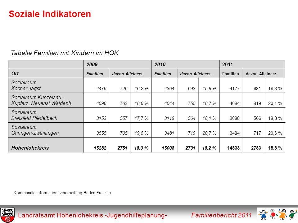 Soziale Indikatoren Tabelle Familien mit Kindern im HOK