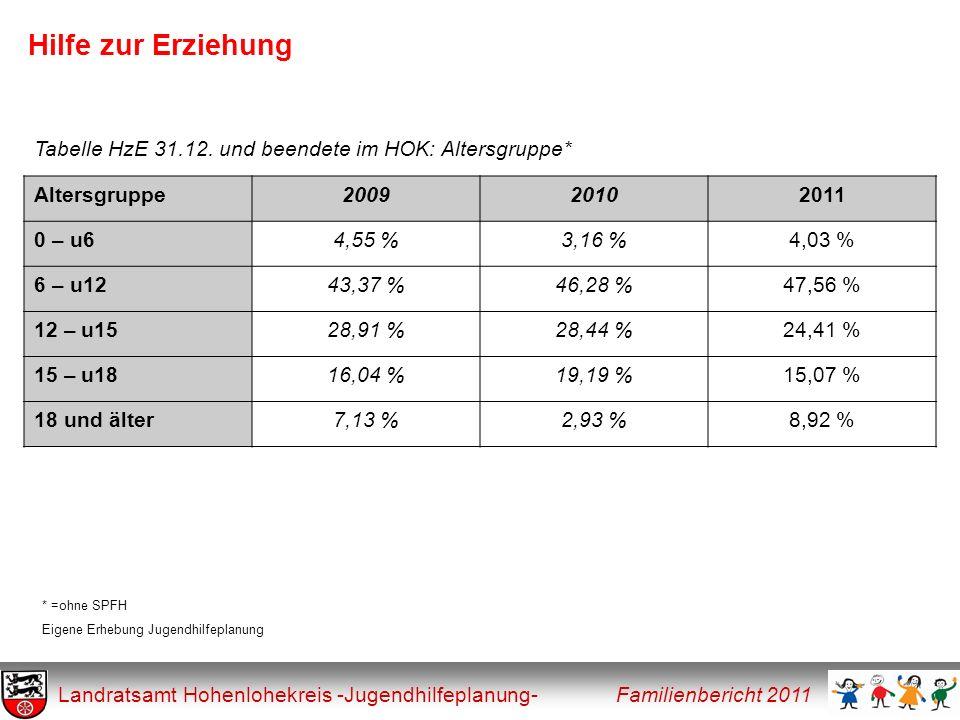 Hilfe zur Erziehung Tabelle HzE 31.12. und beendete im HOK: Altersgruppe* Altersgruppe. 2009. 2010.