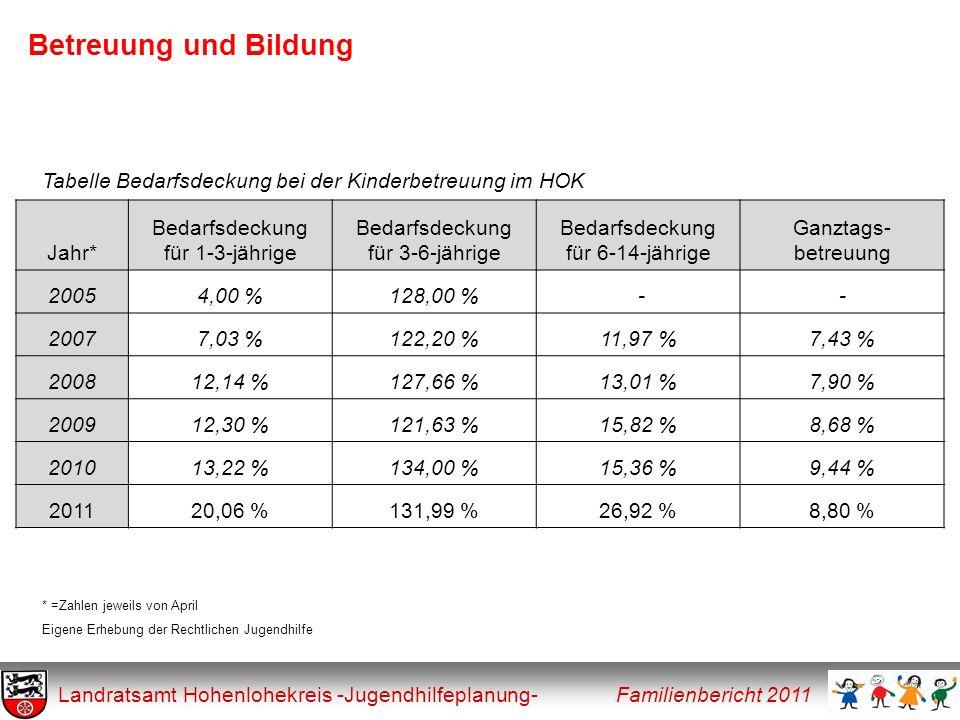 Betreuung und Bildung Tabelle Bedarfsdeckung bei der Kinderbetreuung im HOK. Jahr* Bedarfsdeckung.