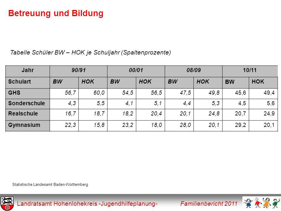 Betreuung und Bildung Tabelle Schüler BW – HOK je Schuljahr (Spaltenprozente) Jahr. 90/91. 00/01.