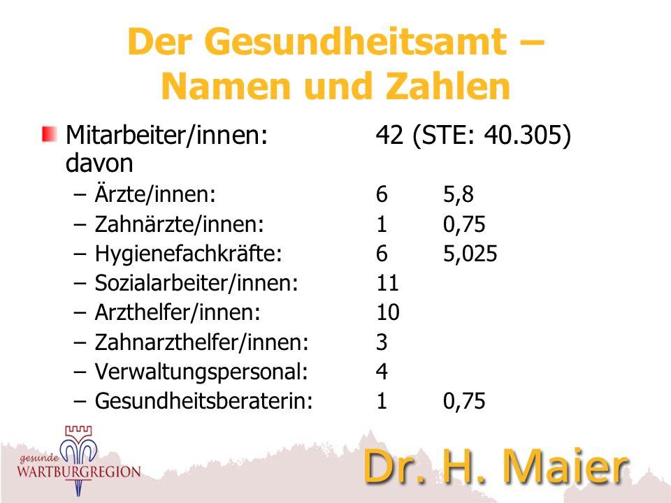Der Gesundheitsamt – Namen und Zahlen