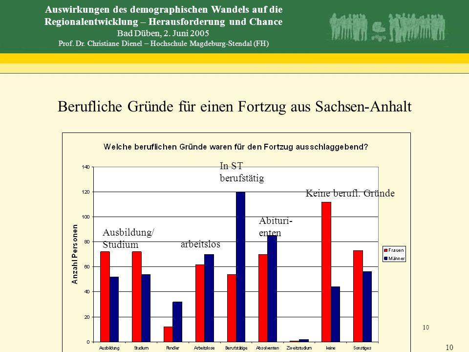 Berufliche Gründe für einen Fortzug aus Sachsen-Anhalt