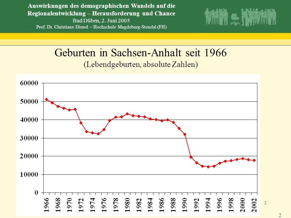Geburten in Sachsen-Anhalt seit 1966 (Lebendgeburten, absolute Zahlen)
