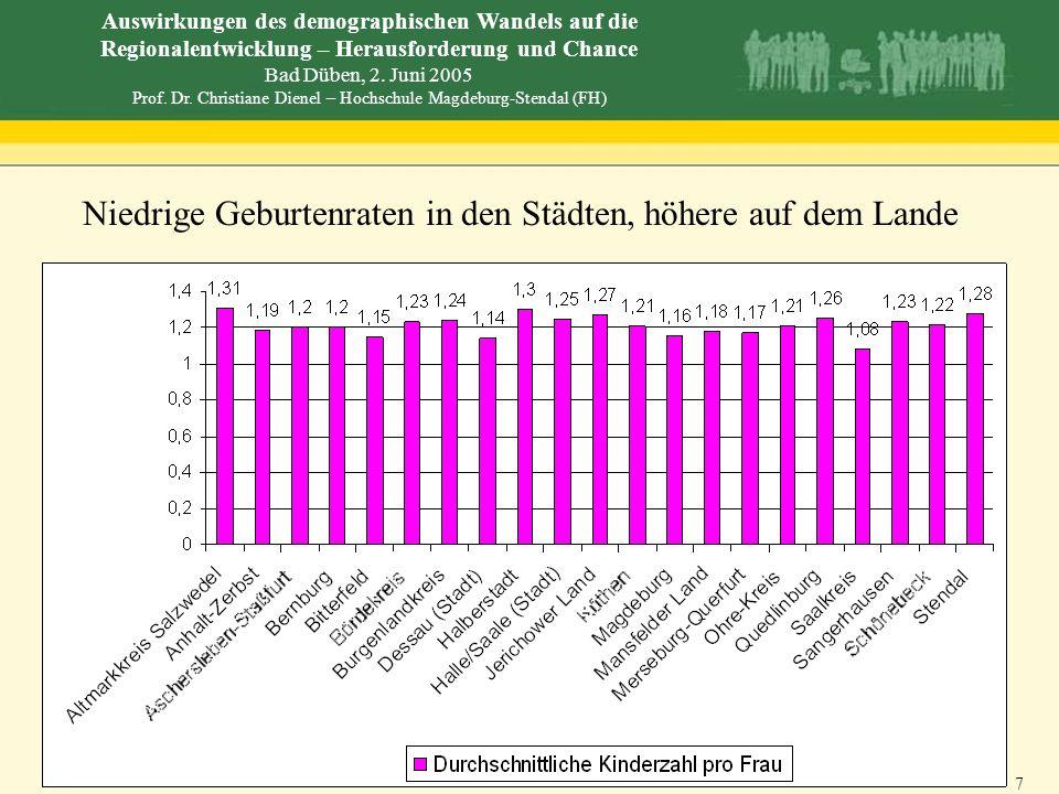 Niedrige Geburtenraten in den Städten, höhere auf dem Lande