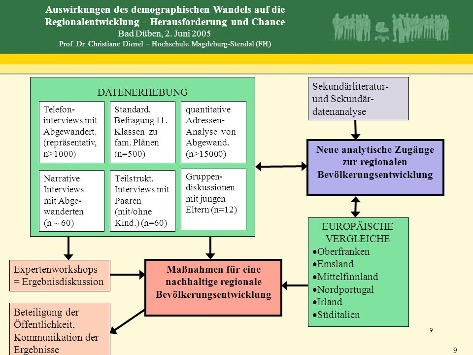 Sekundärliteratur-und Sekundär-datenanalyse DATENERHEBUNG