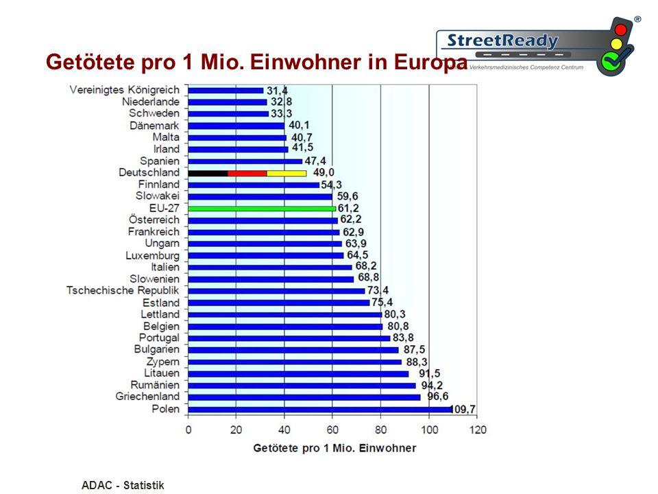 Getötete pro 1 Mio. Einwohner in Europa