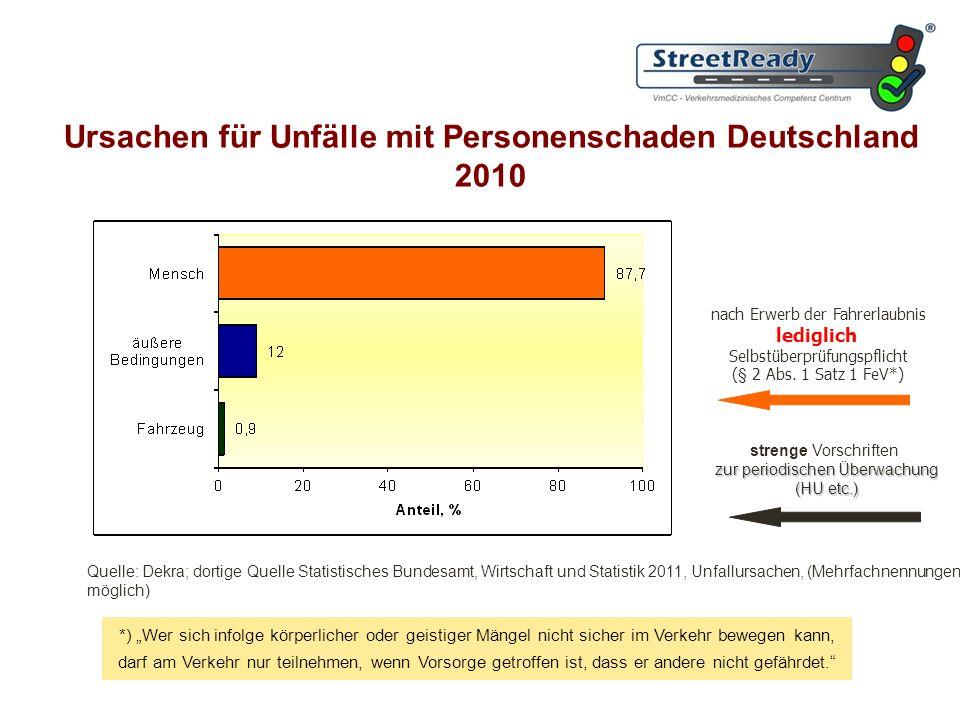 Ursachen für Unfälle mit Personenschaden Deutschland 2010