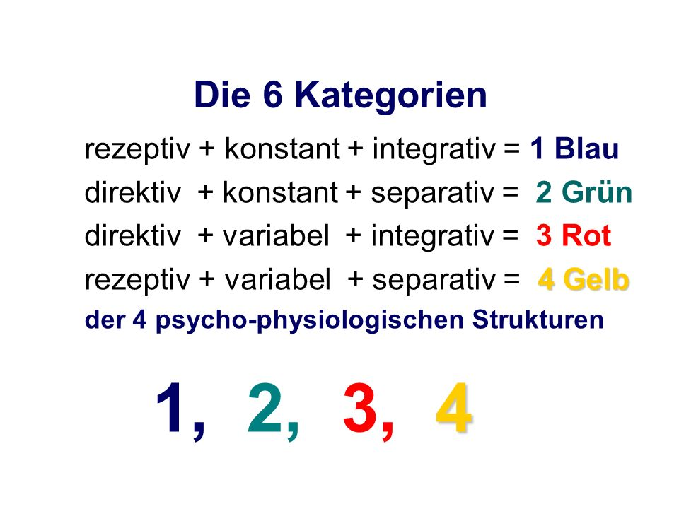 Die 6 Kategorien rezeptiv + konstant + integrativ = 1 Blau