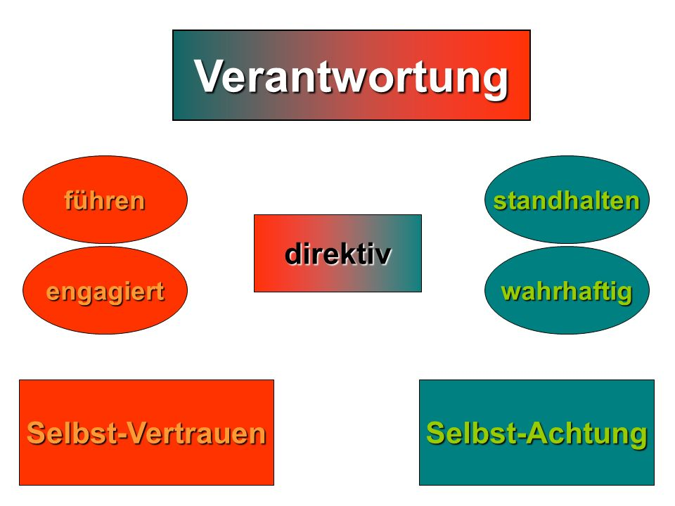 3 2 Verantwortung direktiv Selbst-Vertrauen Selbst-Achtung führen