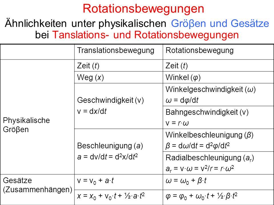 Rotationsbewegungen Ähnlichkeiten unter physikalischen Gröβen und Gesätze bei Tanslations- und Rotationsbewegungen.