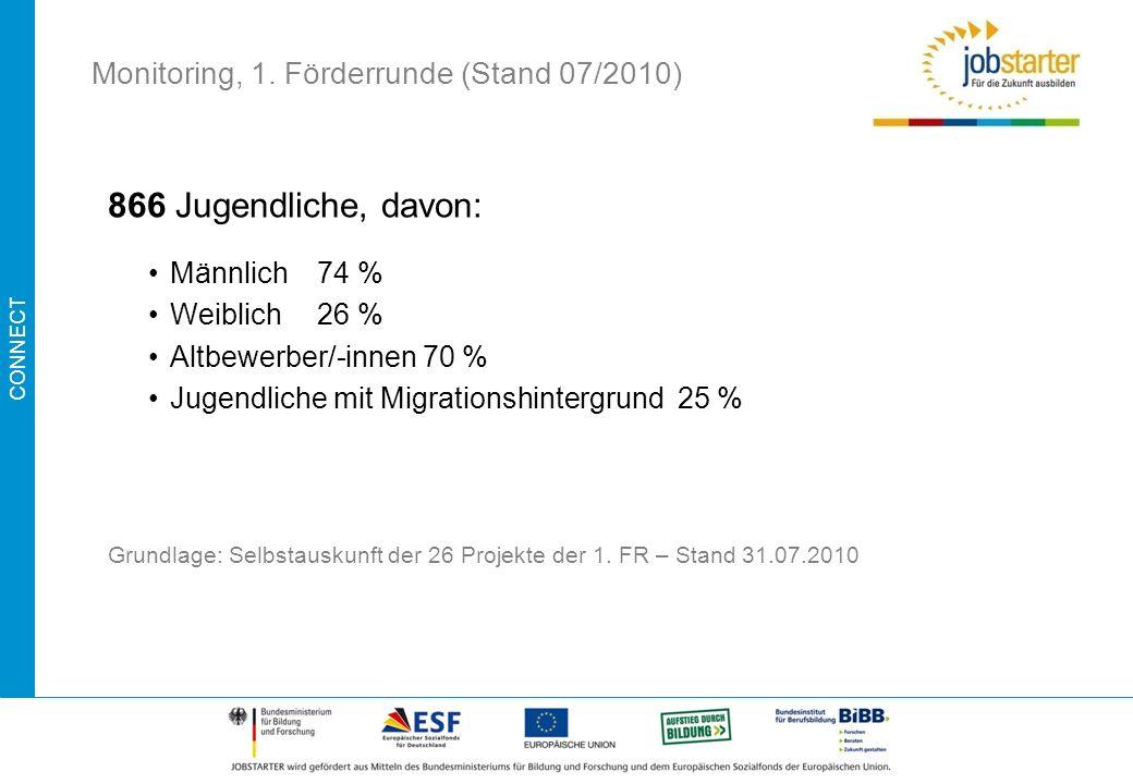 Monitoring, 1. Förderrunde (Stand 07/2010)