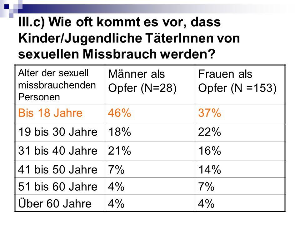 III.c) Wie oft kommt es vor, dass Kinder/Jugendliche TäterInnen von sexuellen Missbrauch werden
