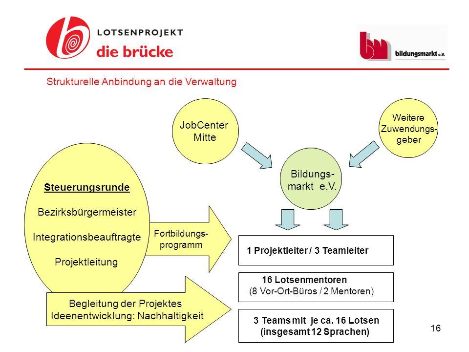 Strukturelle Anbindung an die Verwaltung