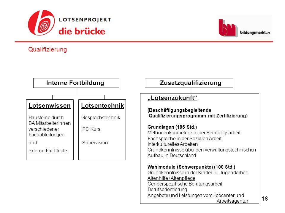 "Lotsenwissen Lotsentechnik Zusatzqualifizierung ""Lotsenzukunft"