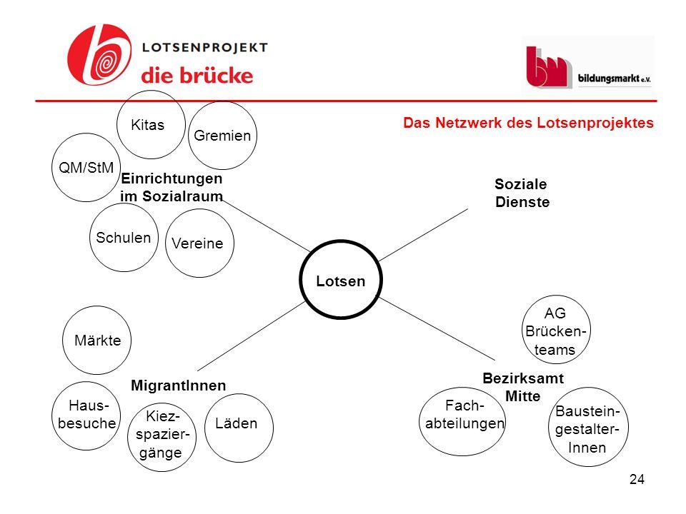 Kitas Das Netzwerk des Lotsenprojektes. Gremien. QM/StM. Einrichtungen. im Sozialraum. Soziale.