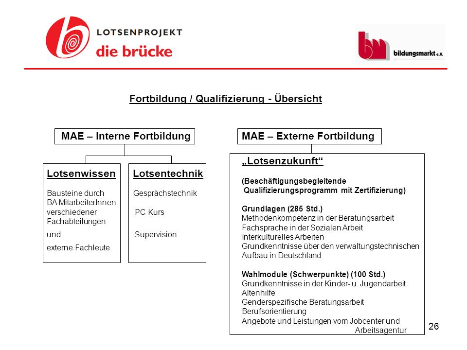 Fortbildung / Qualifizierung - Übersicht