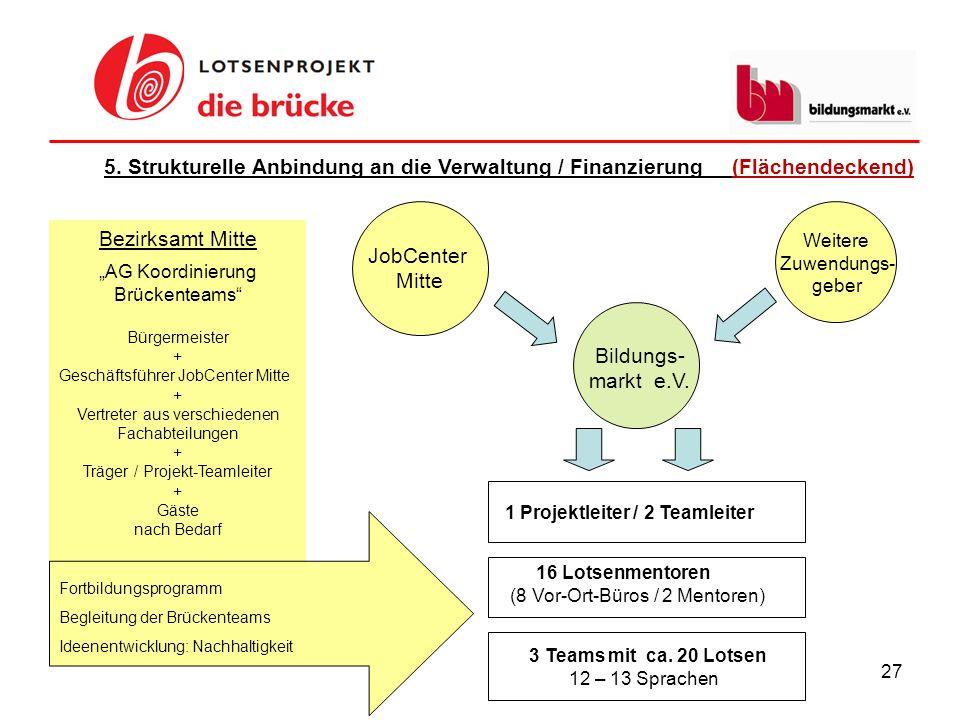 5. Strukturelle Anbindung an die Verwaltung / Finanzierung (Flächendeckend)