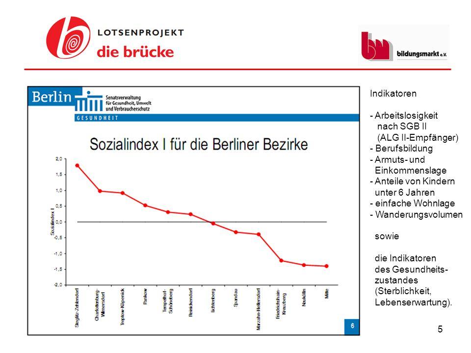 Indikatoren - Arbeitslosigkeit. nach SGB II. (ALG II-Empfänger) Berufsbildung. Armuts- und. Einkommenslage.